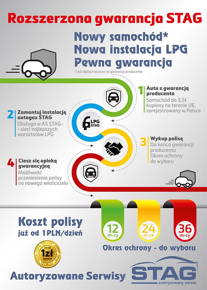 Unigas - Instalacja LPG teraz także dla właścicieli nowych aut na gwarancji producenta